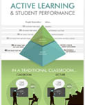 Active Learing Infographic